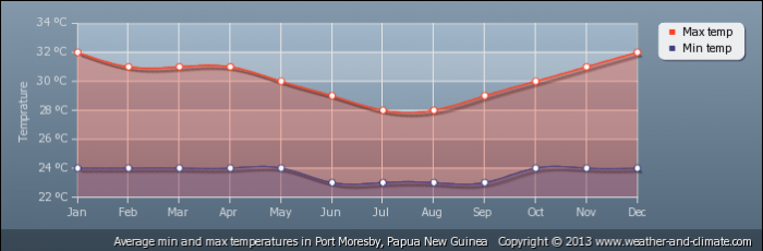 PAPUA NEW GUINEA average-temperature-papua-new-guinea-port-moresby