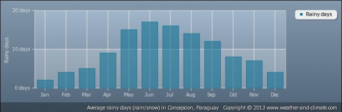 PARAGUAY average-raindays-paraguay-concepcion