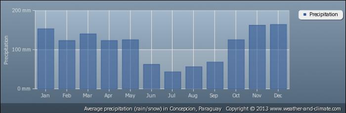 PARAGUAY average-rainfall-paraguay-concepcion