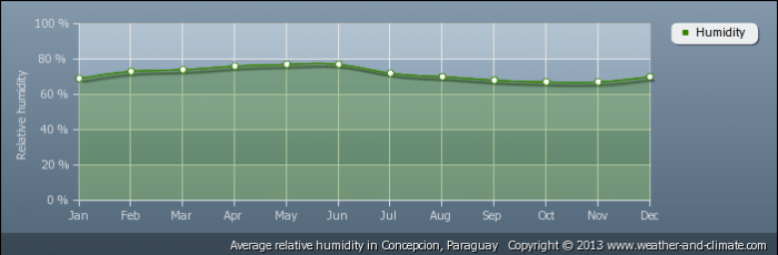 PARAGUAY average-relative-humidity-paraguay-concepcion