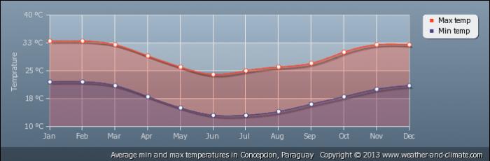 PARAGUAY average-temperature-paraguay-concepcion