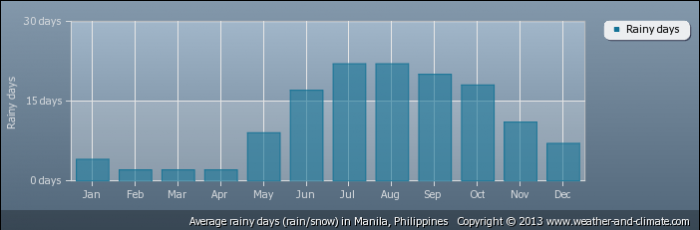 PHILIPPINES average-raindays-philippines-manila