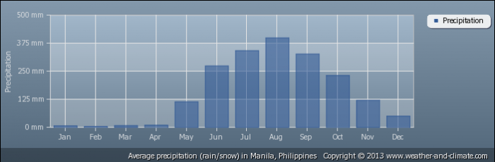 PHILIPPINES average-rainfall-philippines-manila