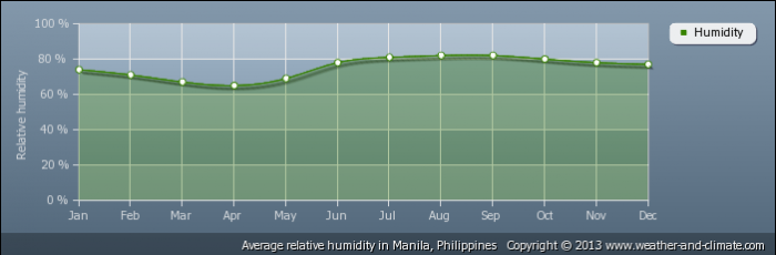 PHILIPPINES average-relative-humidity-philippines-manila