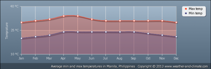 PHILIPPINES average-temperature-philippines-manila