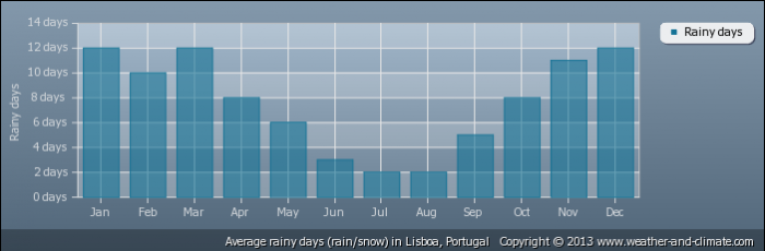 PORTUGAL average-raindays-portugal-lisboa
