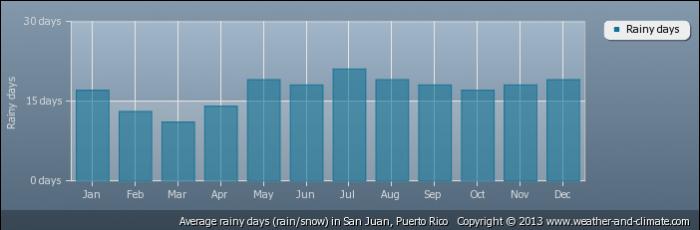 PUERTO RICO average-raindays-puerto-rico-san-juan