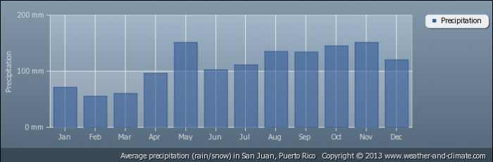 PUERTO RICO average-rainfall-puerto-rico-san-juan