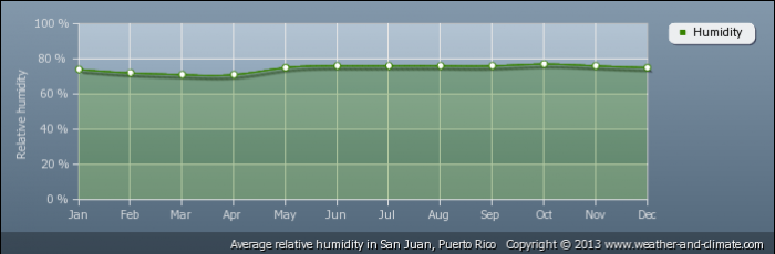 PUERTO RICO average-relative-humidity-puerto-rico-san-juan