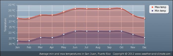 PUERTO RICO average-temperature-puerto-rico-san-juan