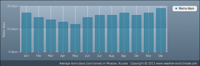 RUSSIA average-raindays-russia-moscow