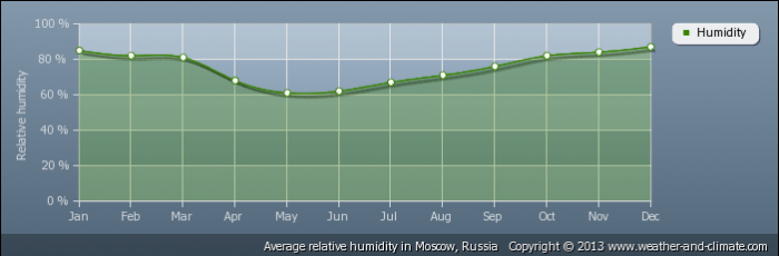 RUSSIA average-relative-humidity-russia-moscow
