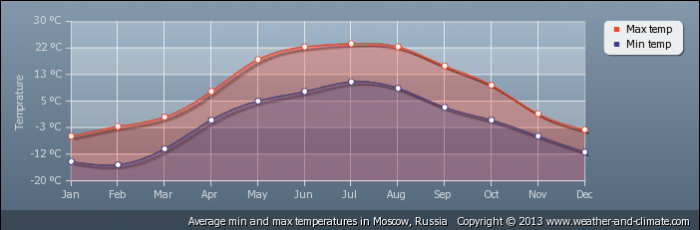 RUSSIA average-temperature-russia-moscow