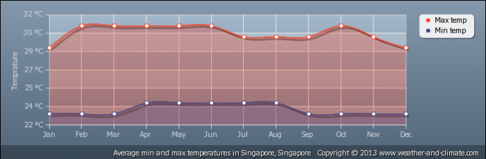 SINGAPORE average-temperature-singapore-singapore