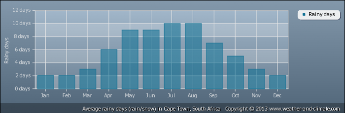 SOUTH AFRICA average-raindays-south-africa-cape_town