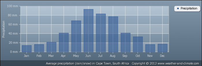SOUTH AFRICA average-rainfall-south-africa-cape_town