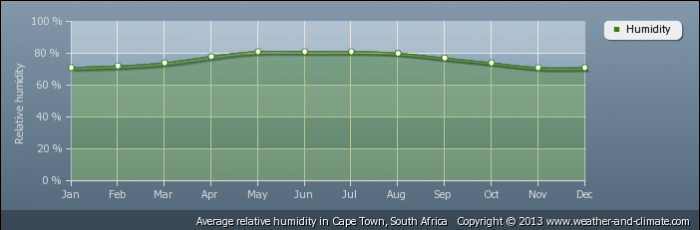 SOUTH AFRICA average-relative-humidity-south-africa-cape_town