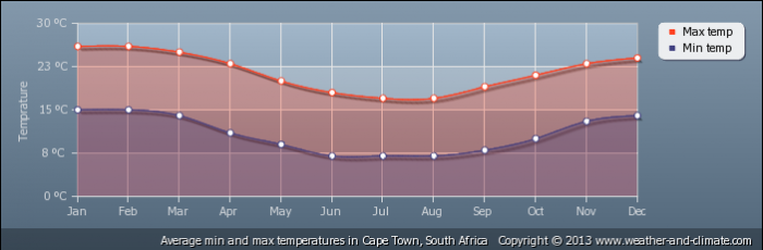 SOUTH AFRICA average-temperature-south-africa-cape_town