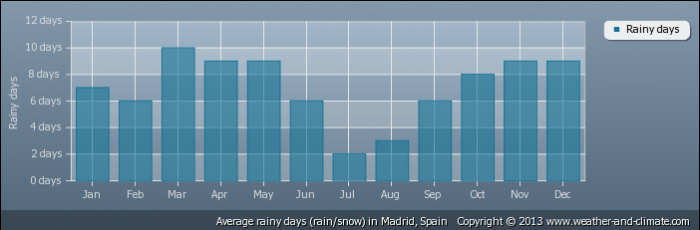 SPAIN average-raindays-spain-madrid