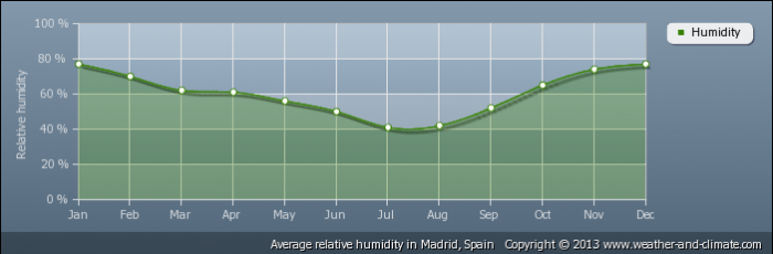 SPAIN average-relative-humidity-spain-madrid