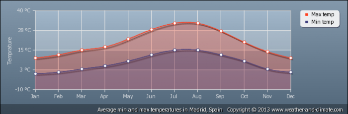 SPAIN average-temperature-spain-madrid