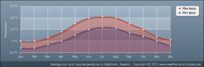 SWEDEN average-temperature-sweden-stockholm