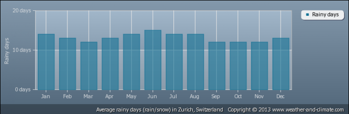 SWITZERLAND average-raindays-switzerland-zurich