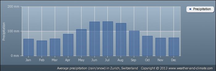 SWITZERLAND average-rainfall-switzerland-zurich