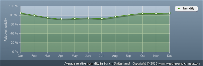 SWITZERLAND average-relative-humidity-switzerland-zurich