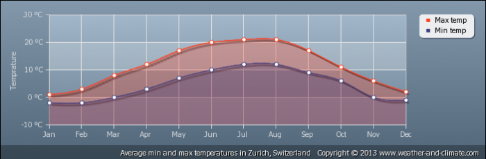 SWITZERLAND average-temperature-switzerland-zurich