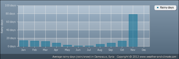 SYRIA average-raindays-syria-damascus