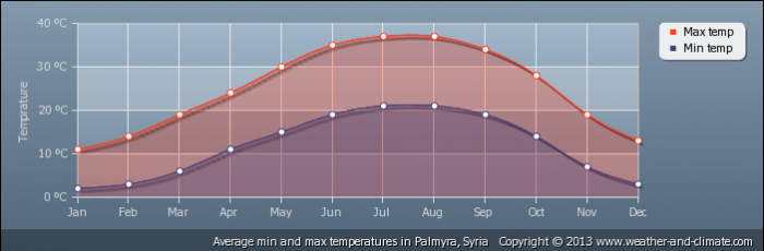 SYRIA average-temperature-syria-palmyra