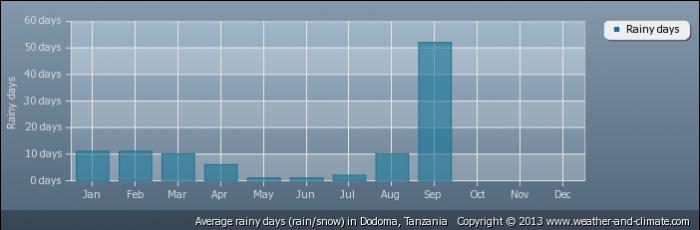TANZANIA average-raindays-tanzania-dodoma
