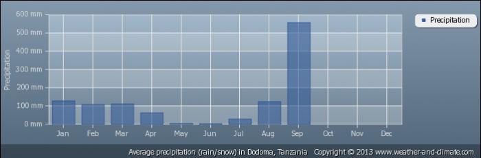 TANZANIA average-rainfall-tanzania-dodoma