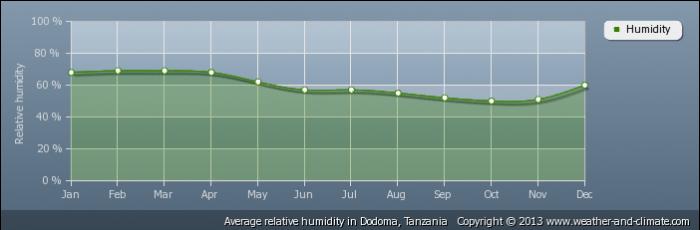 TANZANIA average-relative-humidity-tanzania-dodoma