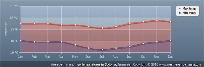 TANZANIA average-temperature-tanzania-dodoma
