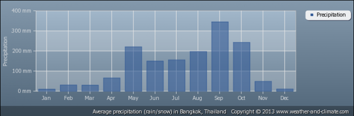 THAILAND average-rainfall-thailand-bangkok
