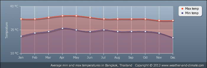 THAILAND average-temperature-thailand-bangkok