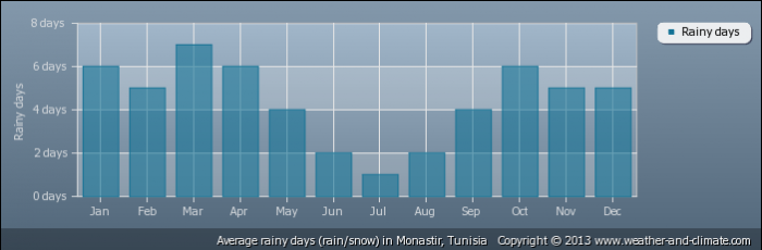 TUNISIA average-raindays-tunisia-monastir