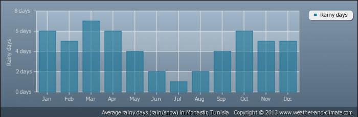 TUNISIA average-raindays-tunisia-monastir