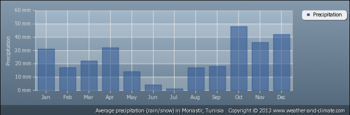 TUNISIA average-rainfall-tunisia-monastir