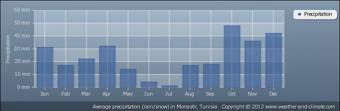 TUNISIA average-rainfall-tunisia-monastir