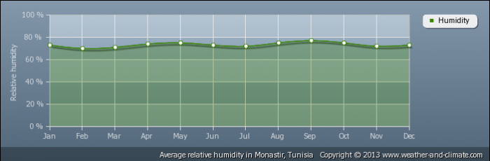 TUNISIA average-relative-humidity-tunisia-monastir