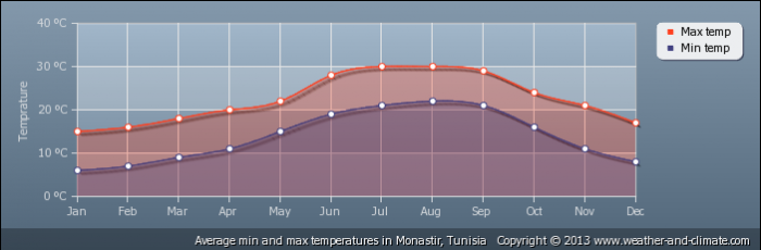 TUNISIA average-temperature-tunisia-monastir