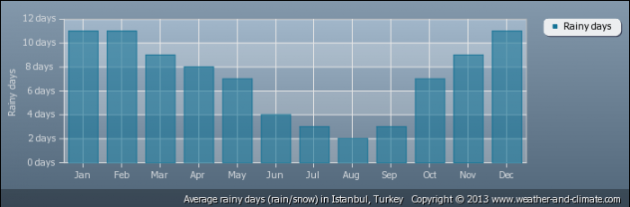 TURKEY average-raindays-turkey-istanbul
