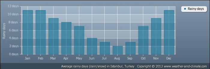 TURKEY average-raindays-turkey-istanbul