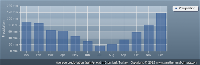 TURKEY average-rainfall-turkey-istanbul