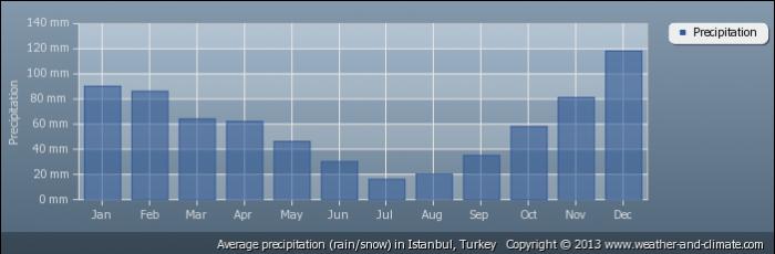TURKEY average-rainfall-turkey-istanbul