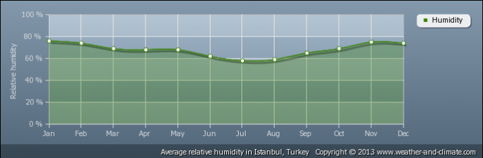 TURKEY average-relative-humidity-turkey-istanbul