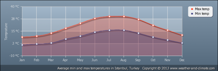 TURKEY average-temperature-turkey-istanbul